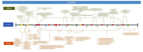 Creating Insurance Customer Journey Maps: Template and