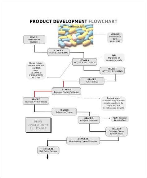 software development flow chart product development process flowchart create a flowchart
