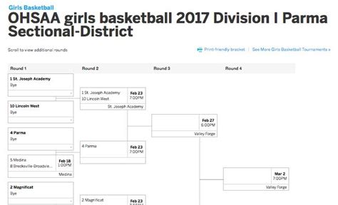 Sectional Scores Indiana by Basketball Sectional Scores Basketball Scores