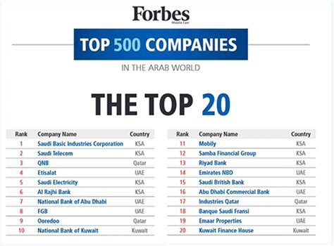 Top Mba Programs Forbes 2014 by Forbes Reveals The Top Listed Companies In The Arab World