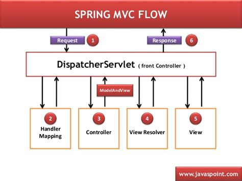 web xml tutorial pdf spring mvc a tutorial ebook paul deck pdf