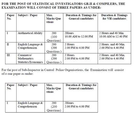 english pattern in ssc cgl ssc cgl 2013 syllabus and paper pattern for tier 1