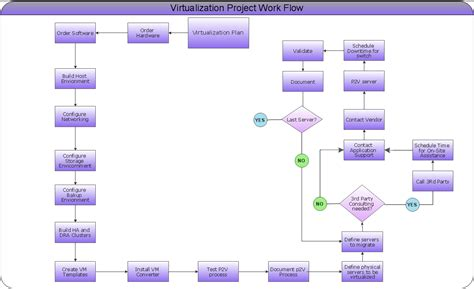 Project Workflow Template by Chart Template Category Page 36 Efoza