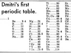 dmitri mendeleev publishes his periodic table squaducation