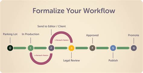 content workflow how to integrate a or compliance review into your