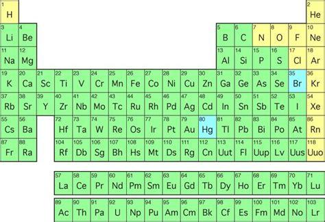 periodic table bingo table of elements science pinterest