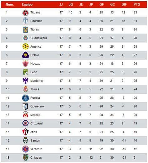 tabla de posiciones de la liga mx 2016 j4 tabla porcentual del clausura 2016 de la liga mx