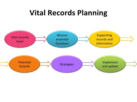 No Birth Record Creating A Personal Vital Records Plan
