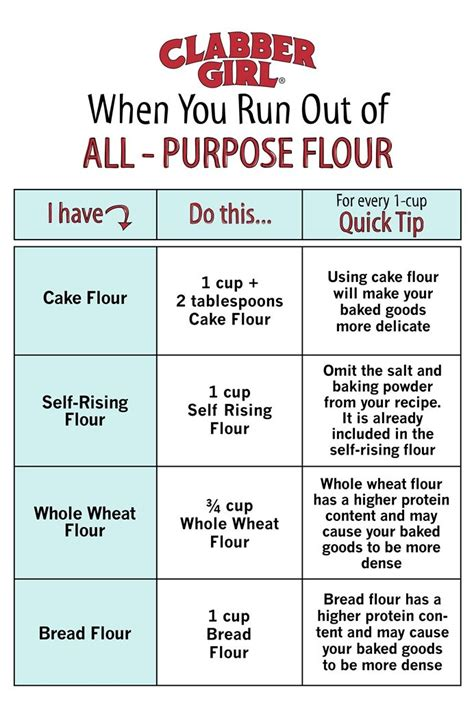 Can You Use All Purpose Flour In A Bread Machine 17 Best Images About Baker S Tips On Healthy