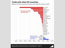 What is a trade deficit and do we have one with the EU ... International Trade Charts 2017