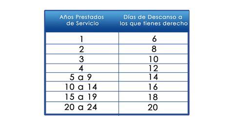 cunto tiene que ser tu ingreso anual para no pagar c 243 mo calcular la prima vacacional y cu 225 ntos d 237 as de