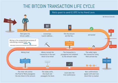 how a works how bitcoin transaction works complete explanation