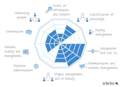 On Our Radar By Top Designers by Best 25 Radar Chart Ideas On Data