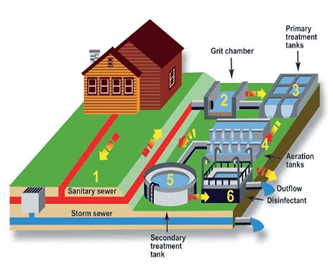 Sewage Treatment Plant sewage treatment plant manufacturer manufacturer from