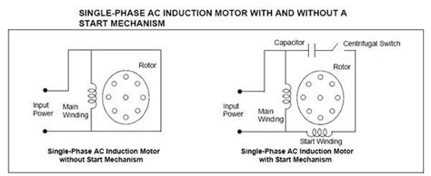 induction motor types single phase 28 images single