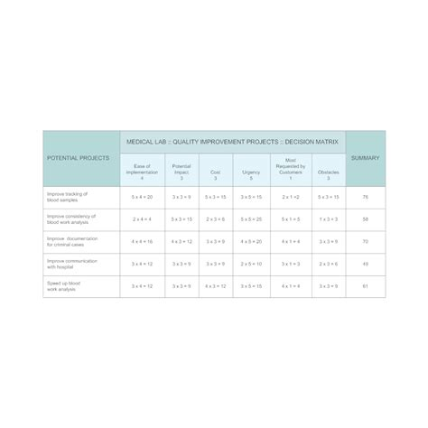 criteria decision matrix quality improvement