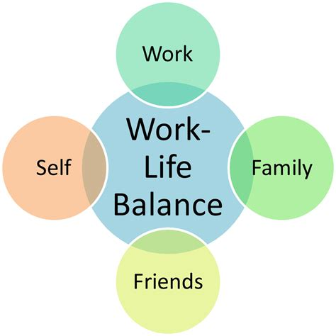 Mba Coding Work Balance by What Is Work Balance Wirl