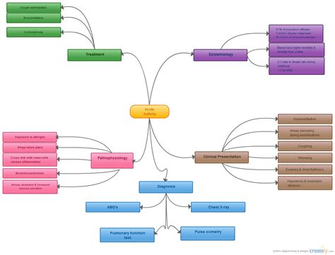 asthma diagram chronic asthma mind map creately