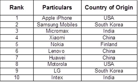mobile phones brand apple s iphone ranked most reputed mobile phone brand in