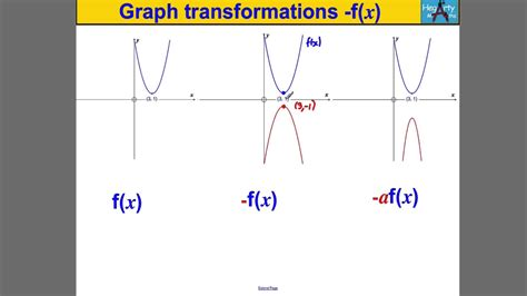Drawing F X Graph by Graph Transformations 5 Of The Form F X