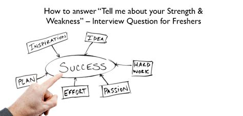 sample interview strengths and weaknesses wikihow professional