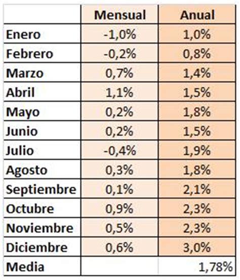 actualizacion rentas ipc noviembre 2011 as 237 ha crecido el ipc en 2010 financialred