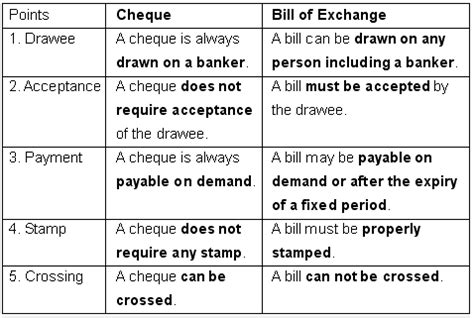 Meaning Of Drawer And Drawee Of Cheque by Kkhsou
