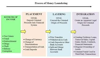 stages of money laundering onestopbrokers forex law