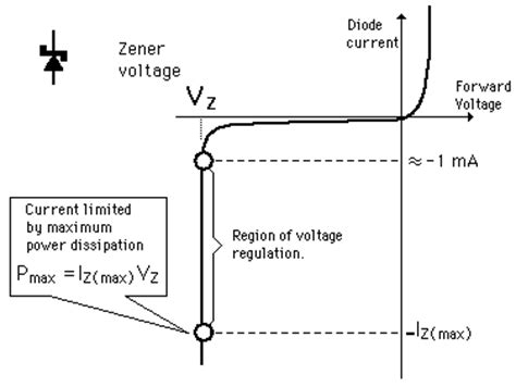 breakdown voltage for silicon diode zener effect and zener diodes