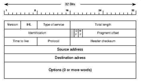 tutorialspoint ipv4 description of ipv4 header fields copywriterquotes x fc2 com