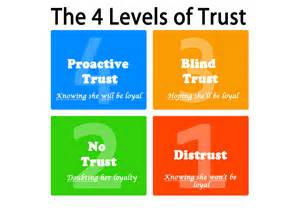 How Do People Become Blind The 4 Levels Of Trust In A Long Distance Relationship