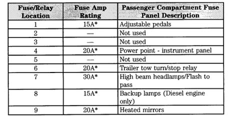 ford  fuse panel diagram needed