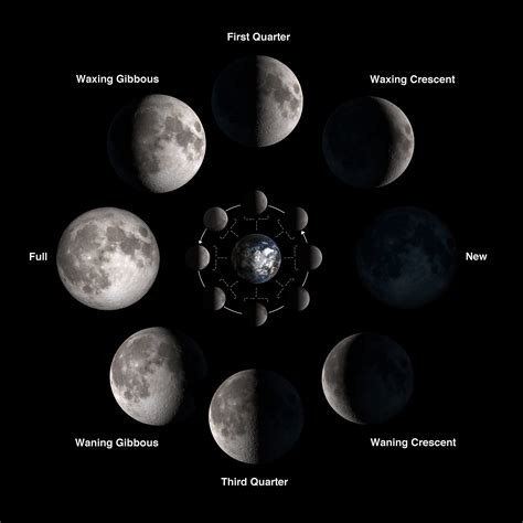 moon phase what is the gibbous moon universe today