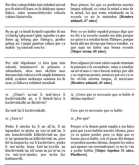 21 de febrero d 237 a mundial de las lenguas maternas lenguas en peligro de extinci 243 n blog de la uvi