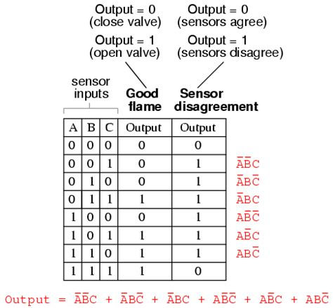 Boolean Table by Converting Tables Into Boolean Expressions