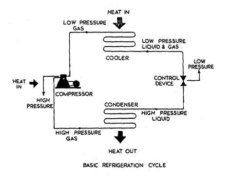 refrigeration ammonia refrigeration diagrams