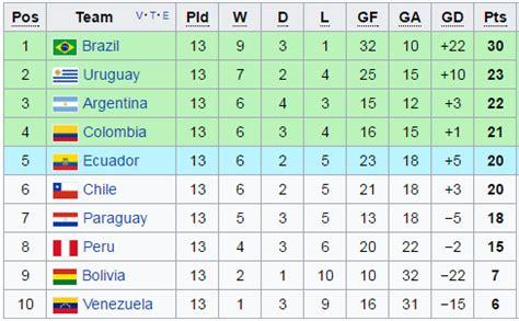 argentina world cup standings mundo albiceleste