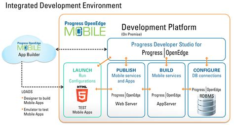 mobile architecture diagram mobile application architecture diagram