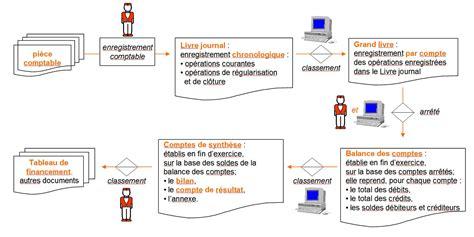 Grand Cabinet Comptable by Classement Cabinet De Conseil En Systeme D Information