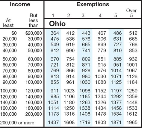 ohio tax tables ohio state withholding 2014 ohio state tax chart bing images