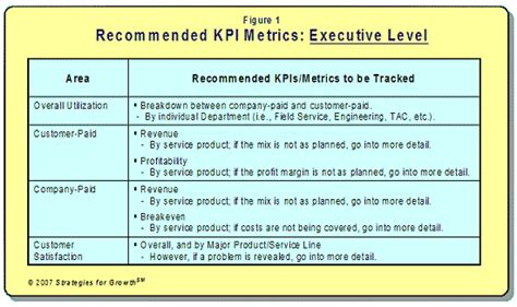 kpi template for customer service kpi metrics exles gallery