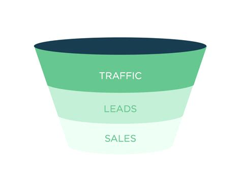sales funnel a basic content marketing sales funnel