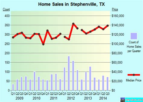 stephenville texas tx 76401 76402 profile population