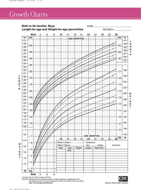 sle height weight chart templates for