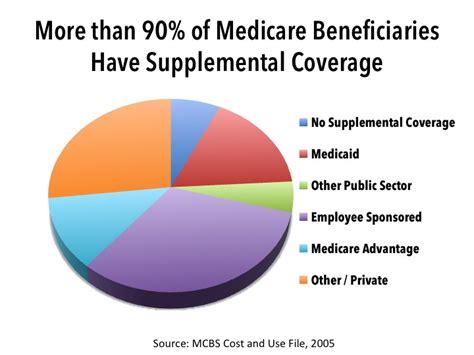 supplemental health insurance medicare supplemental insurance enhanced insurance