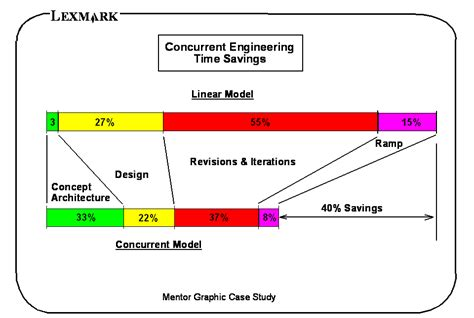 design for manufacturing and concurrent engineering concurrent engineering the blog from a lean thinker