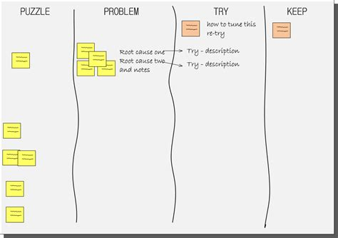 scrum sprint template scrum retrospective template www pixshark images