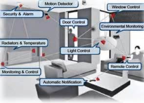 technology in the home home sensors swarm knowledge