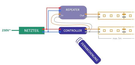 Led Repeater Ein Netzteil