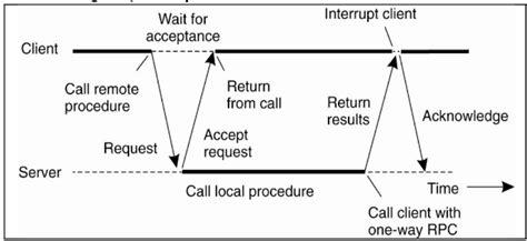 communication sistem terdistribusi skripsi teknik communication sistem terdistribusi skripsi teknik
